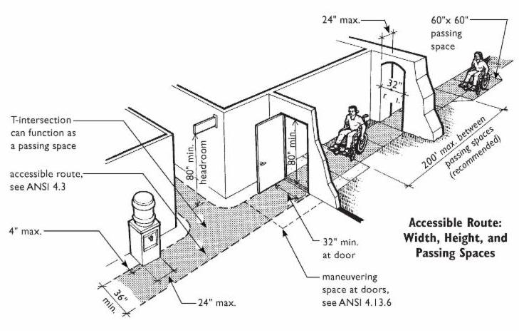 Art courtesy of Fair Housing Act Design Manual, click to