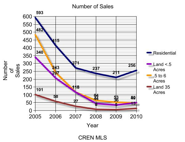 Total Sales by Unit