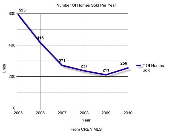 Number Of Homes                                                            Sold