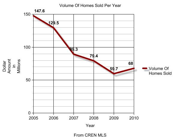 Volume Of Homes Sold