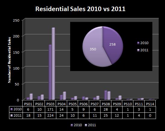 Home Sales, 2010 v 2011