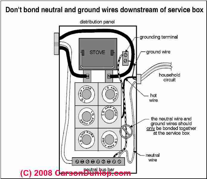 Fuse Box Grounding - Wiring Diagrams Schematics