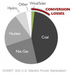 power conversion loss pie chart cropped