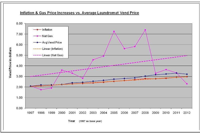 Graph of Inflation vs Nat Gas $