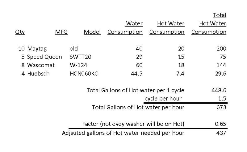 Hot Water Heater Calculations