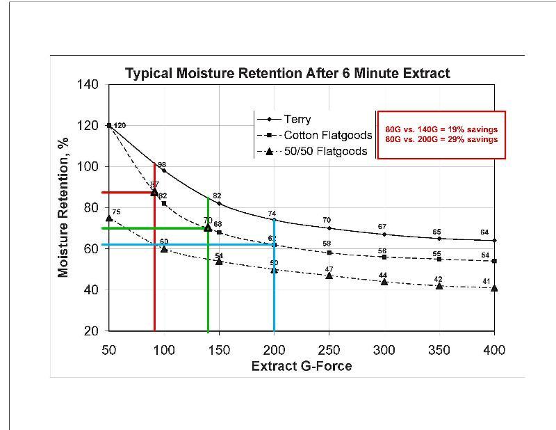 Moisture Retension Chart