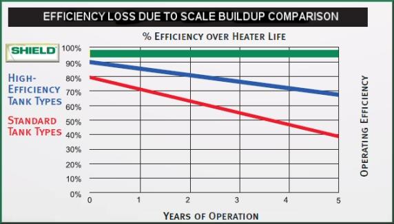 Water Heater efficiency chart