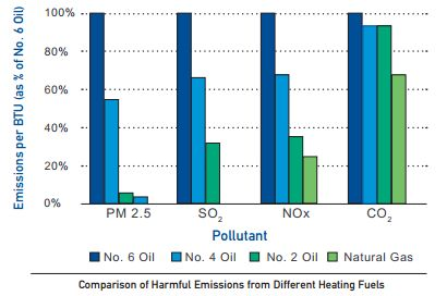 Heating Oil Comparisons