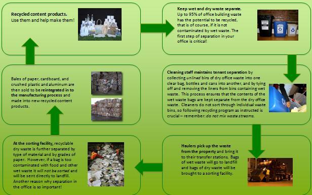 Waste Chart Image