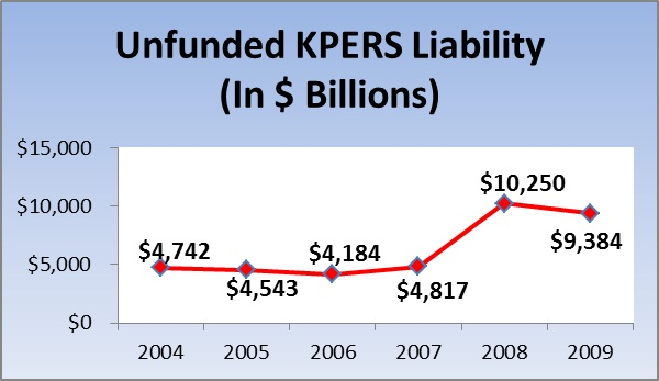 KPERS Unfunded Liabilities 2004-2009