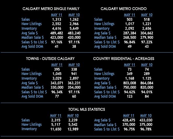 JUNE 2011 STATISTICS