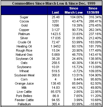 Commodities performance chart