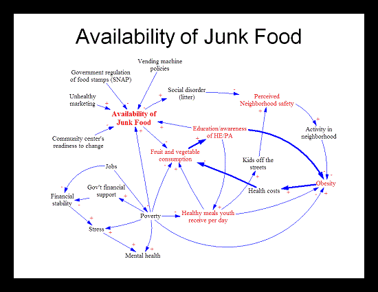 Diagram-Availability of Junk Food