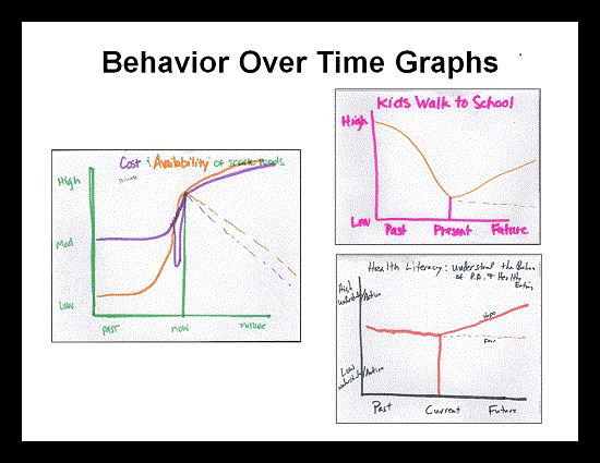 GMB Behavior Over Time Graphs