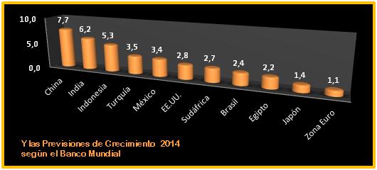 Crecimiento 2014