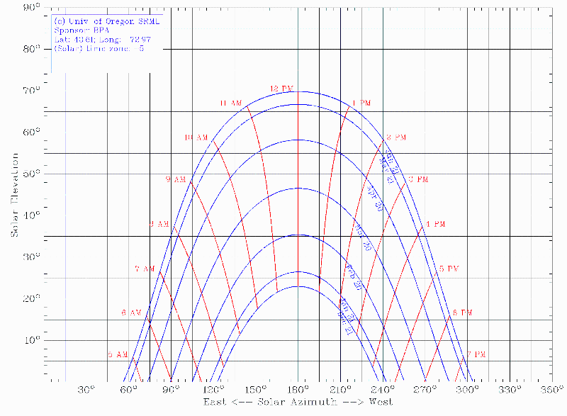 Rutland Solar Chart