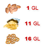 Peanuts have a glycemic load of 1