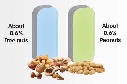 Nut Allergy Prevalence