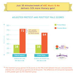 Research proves Kindermusik kids do better in school!