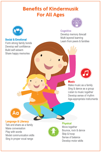 The BENEFITS of Kindermusik for Children at Parent Child U!