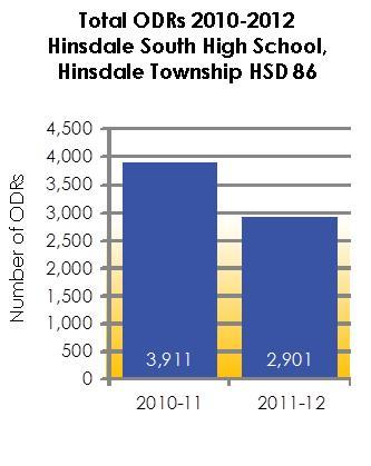 HinsdaleHSGraph