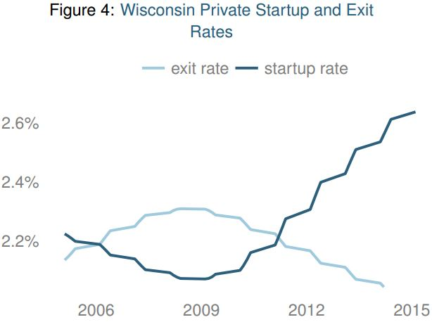 Chart of WI private startup and exit rates