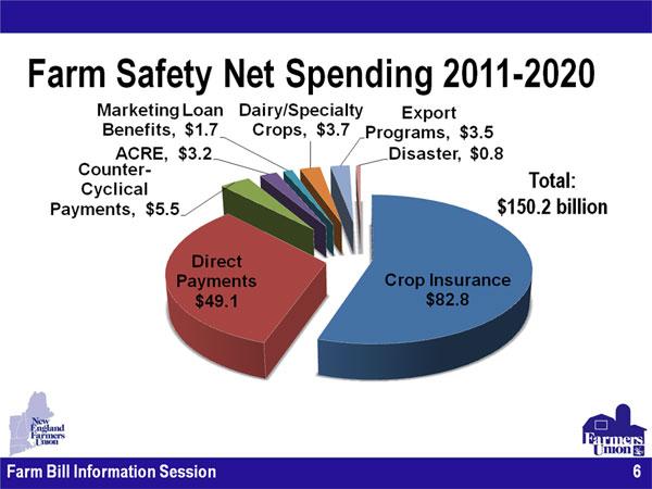 US Net spending Farm Safety Net