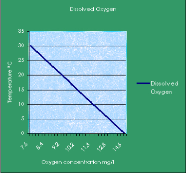 phosphates and dissolved oxygen Centration of dissolved oxygen in the lake in model 1 plant nutrients such as phosphates and nitrates are introduced into the lake if eutrophication contin-.