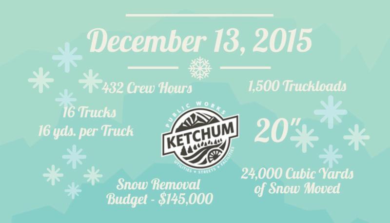 Snow Infographic