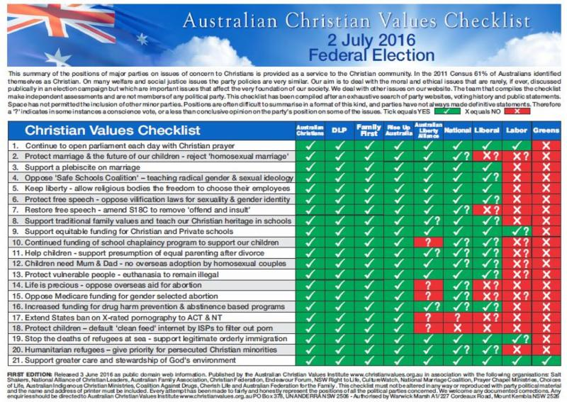 Checklist WA and VIC