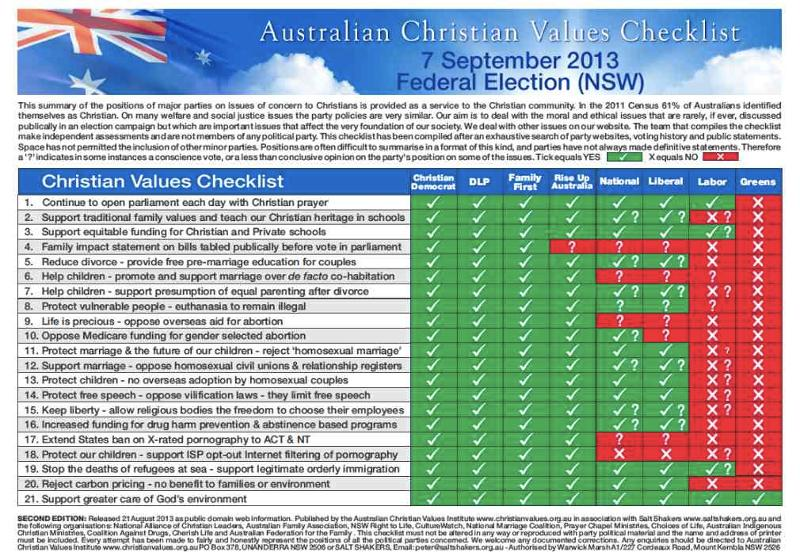2013 Federal Election Checklist