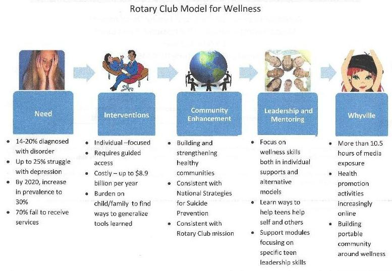WRC Wellness model