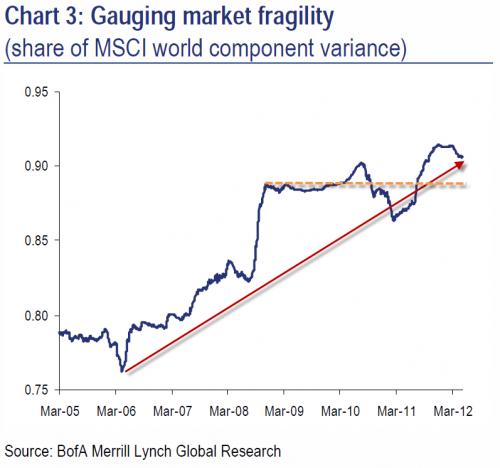 BofA Chart Gauging Market Fragility