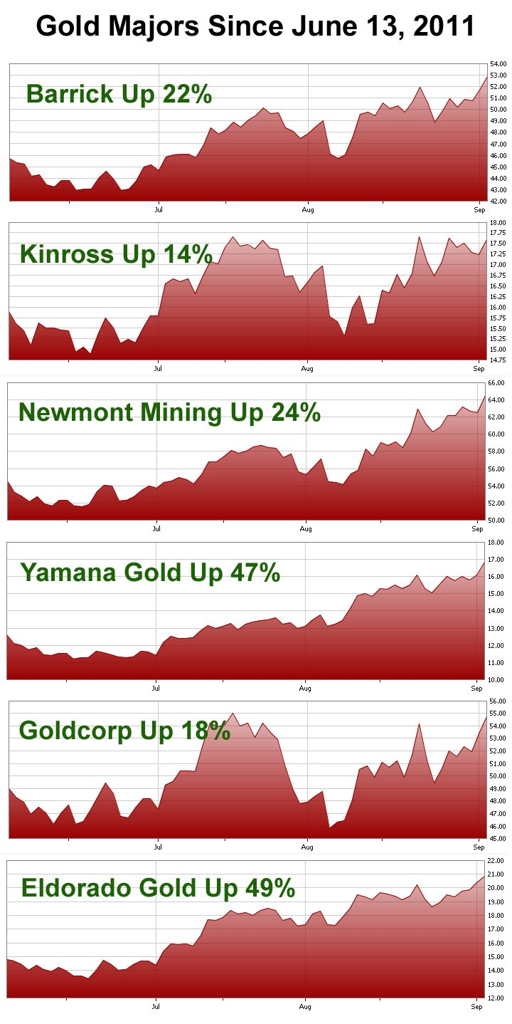 Gold Majors Chart for June - September 2011
