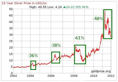 10 Year Silver Chart