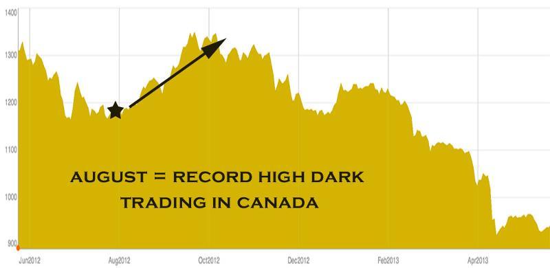 dark pools canada chart