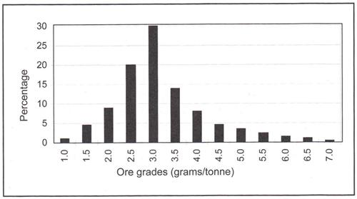 Gold Ore Grade Chart