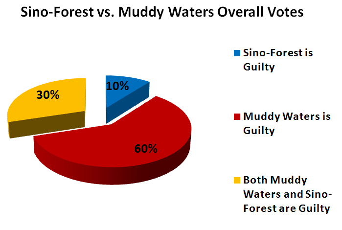 Sino-Forest vs. Muddy Waters Results
