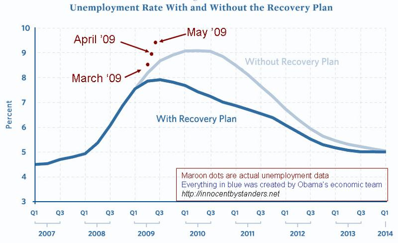 Unemployment Rate With and Without Recovery Plan