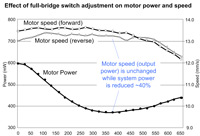 Graph: effect of switching on motor speed and power consumption