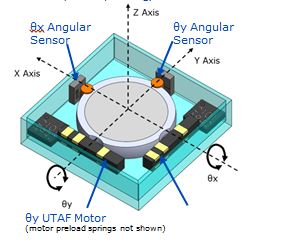 IMAGE: single mirror micro beam steering