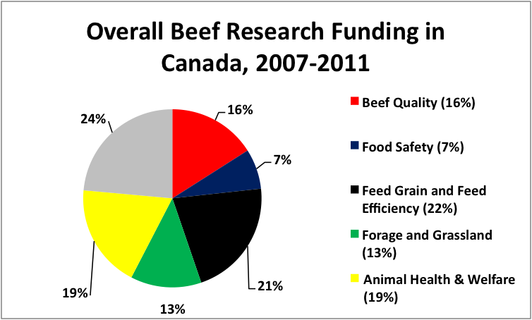 Overall Beef Research Graph