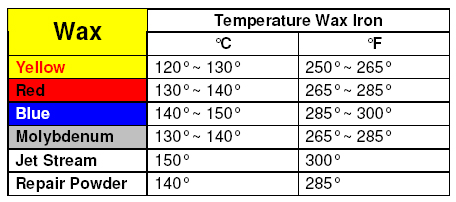 Recommended Iron Temps