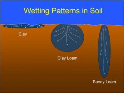 Soil wetting patterns in soil graphic from landscapeirrigation.com