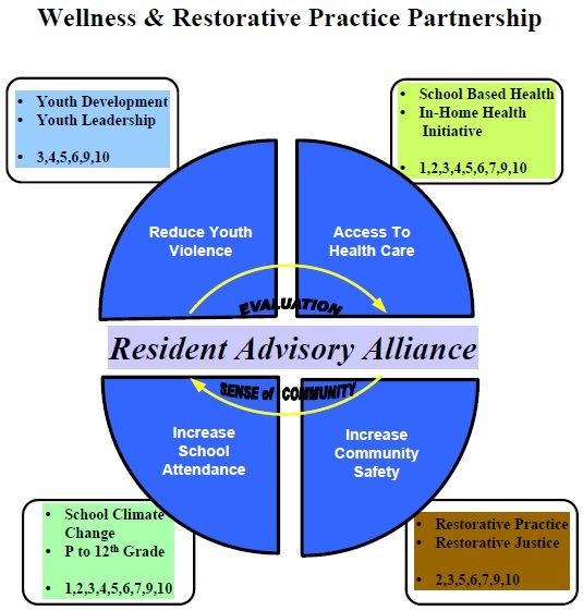 Wellness & Restorative Practice Partnership