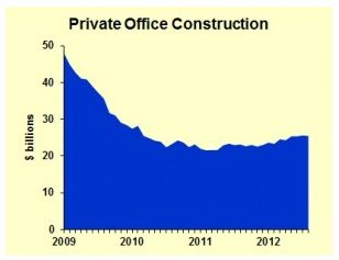 Private Office Construction