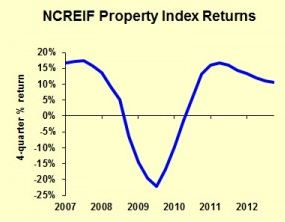 Property Returns