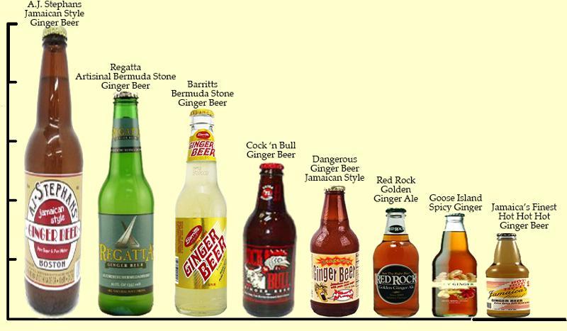 Ginger Tasting 2012 Results
