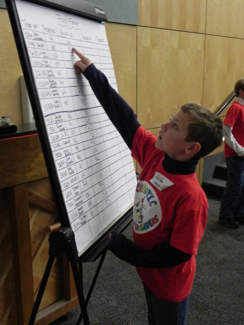 FLL_2011_Regional_Checking_Scores