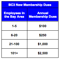 BC3 New Dues Structure